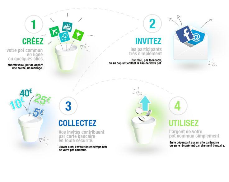 Le Pot Commun.fr : Comment ça marche ?