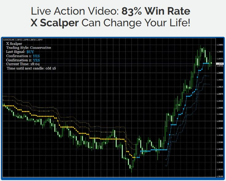 Forex Indicators For Scalping - Forex Robot Programmers
