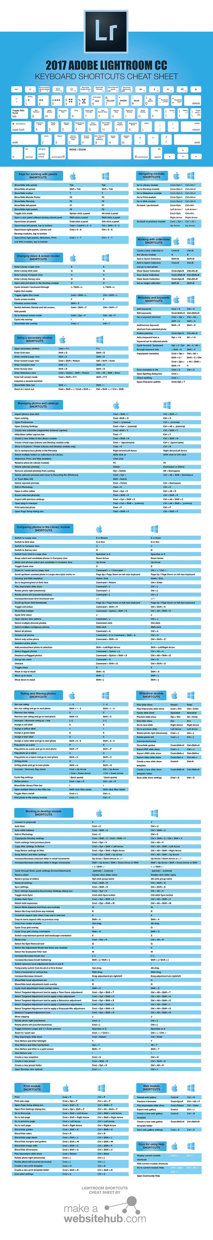 Last Updated 23rd May 2017. (Update to main image, PDF download and Hi-Res PDF) After many request through email and on social networks, I have finally been able to find time to create the Adobe Lightroom Keyboard Shortcuts infographic, that so many people asked for....
