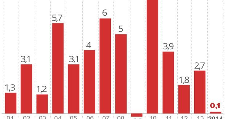 Economia brasileira cresce 0,1% em 2014, diz IBGE
