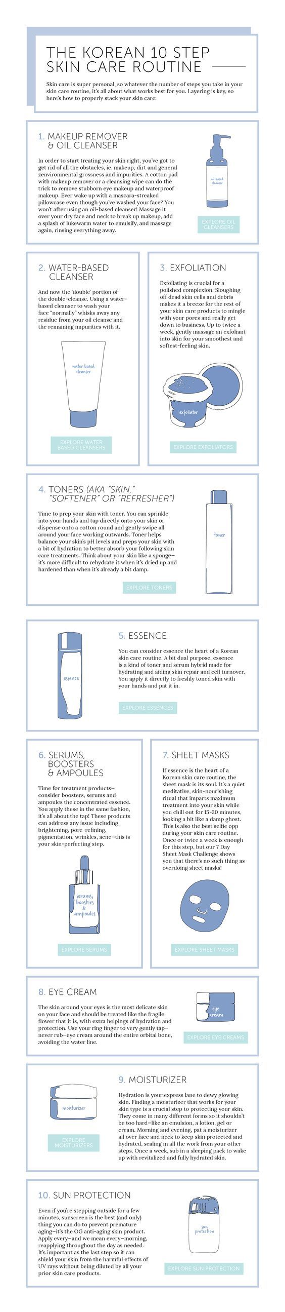 The Korean 10 Step Skin Care Routine Explained: THEKLOG.CO :: THEKLOG.CO :: K-beauty, skin care, makeup, fashion, lifestyle, trends, and more! http://theklog.co/