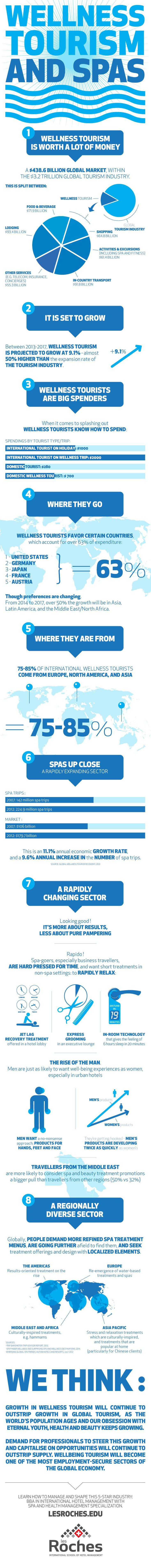 Infographic: Wellness, Tourism & Spas ~ http://www.hospitalitynet.org/news/4067035.html via @HospitalityNet @LesRochesNews #wellness #spa