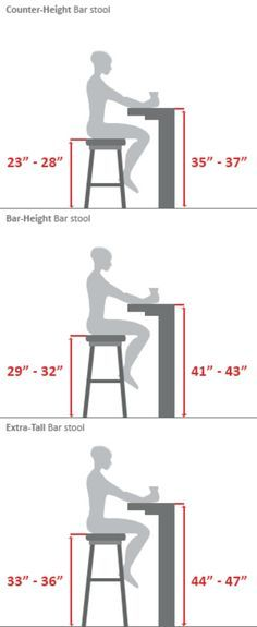 Before Buying, Make Sure You Measure. Here Is Your Perfect Bar Stool Buying  Guide.