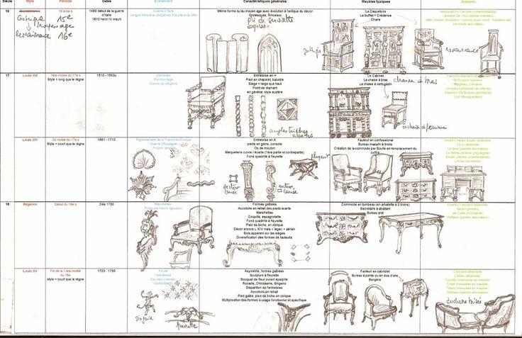 L atelier tapissier de cecile apprendre le savoir faire for Ameublement style anglais