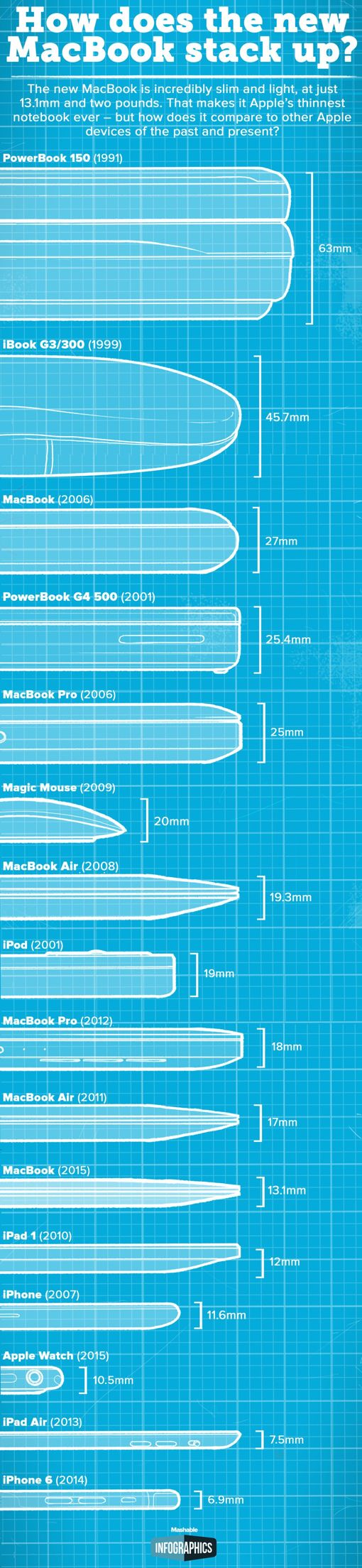 Have a look at how Apple's laptop thinned over time