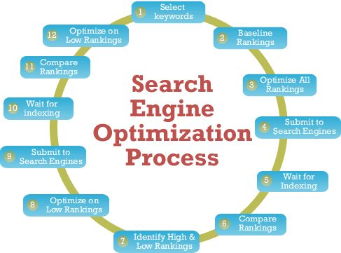 http://f1rstpageseo.com/  It is a clear graph which shows the 12 processes on building SEO. It is a clear and important information for the new comers of SEO.