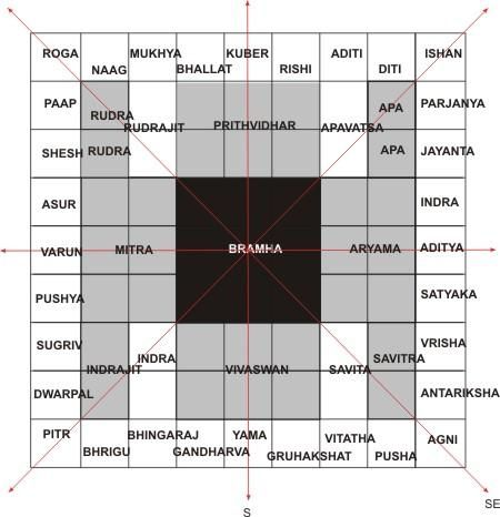 The Vastu Purusha Mandala * Space and Cosmology in the Hindu Temple - According to the Sthapatya Veda (the Indian tradition of architecture), the temple and the town should mirror the cosmos. The temple architecture and the city plan are, therefore, related in their conception. The Hindu temple, as a conception of the astronomical frame of the universe,serves the same purpose as the Vedic altar, which reconciled the motions of the sun and the moon.