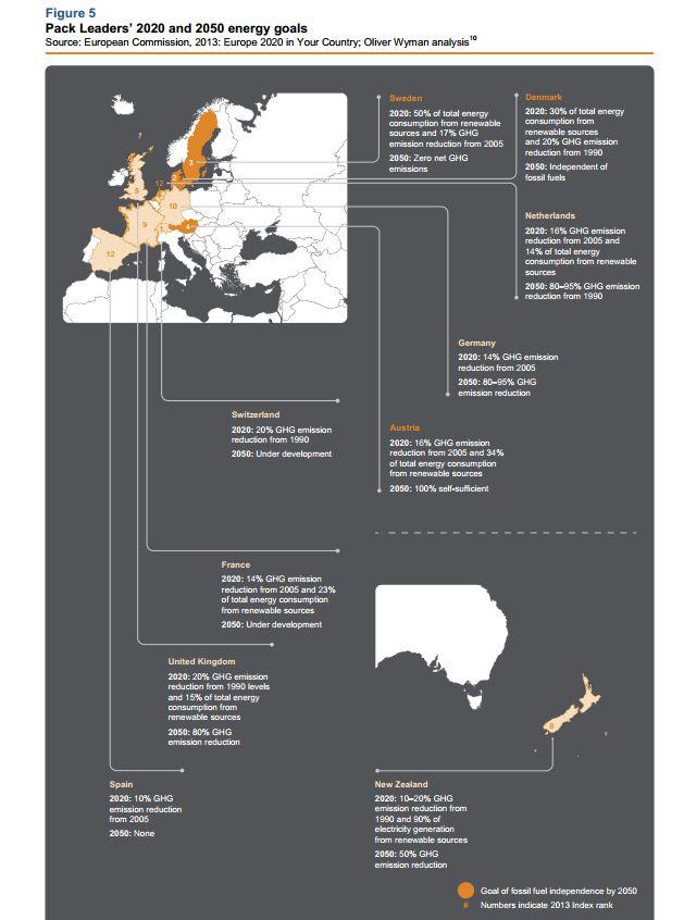 Analizamos el informe anual World Energy Trilemma 2013 por el Consejo Mundial de Energía WEC organización mundial dedicada a la problemática energética.