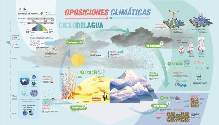 Mega - Info-graphic project for Design II (Salomone, FADU - UBA). Side 1.