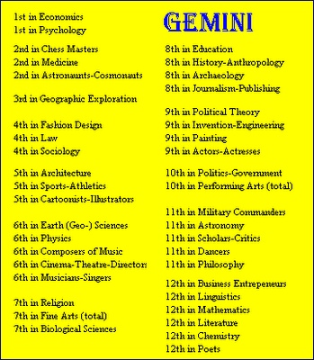 Gemini Birthdays ~ Rank of Sign by Field of Fame of Famous People