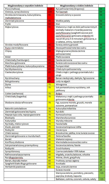 indeks glikemiczny tabela - Szukaj w Google