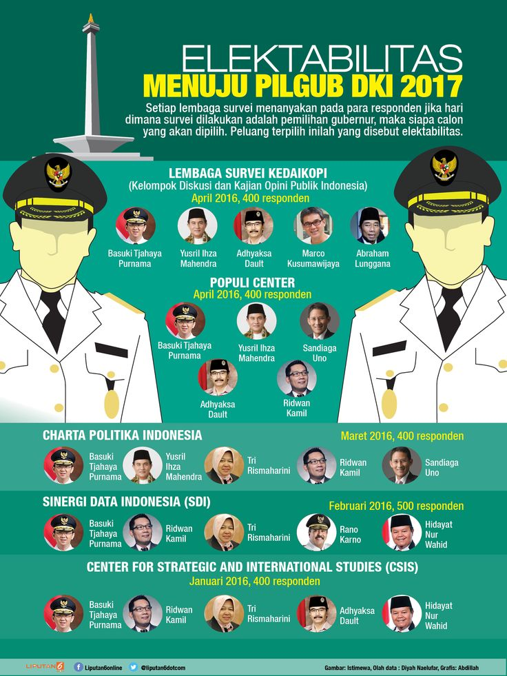 Elektabilitas Menuju Pilgub DKI Jakarta 2017