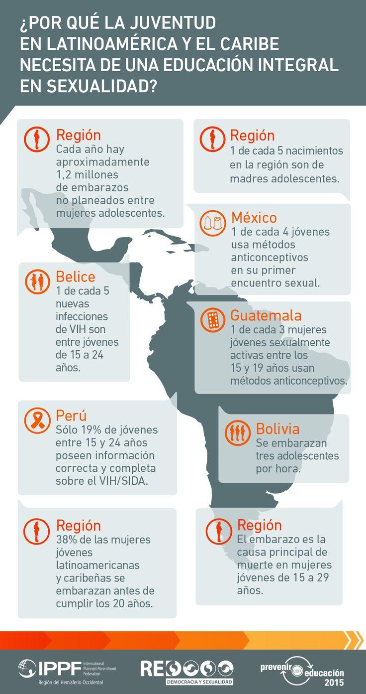 Infografía: ¿Por qué la juventud en Latinoamérica y el