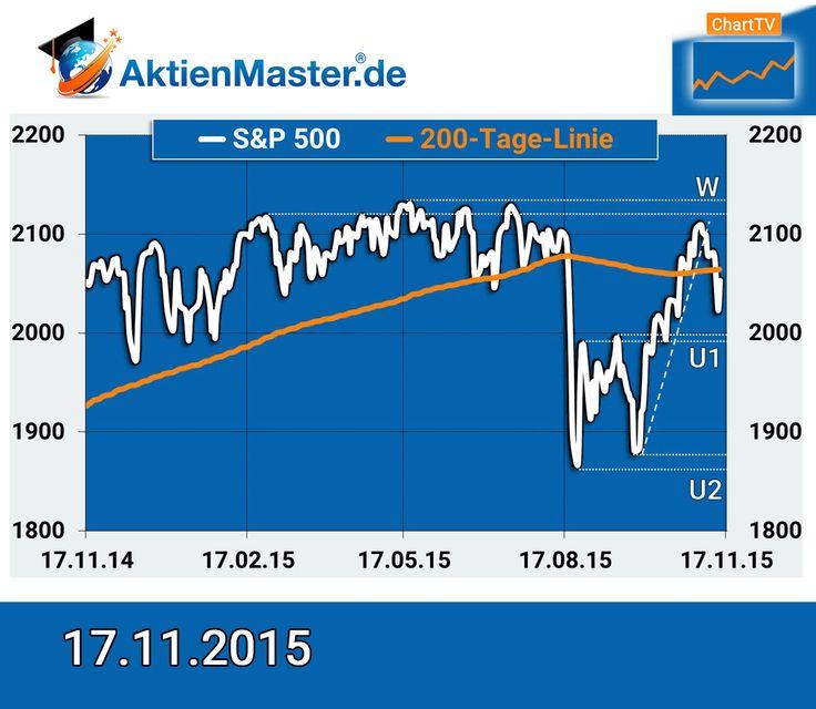 US-Aktien: Wie geht es weiter beim S&P 500 Index? In der letzten Woche hat der Aktienindex S&P 500 3,6% an Wert verloren. Darüber hinaus ist der Index deutlich unter die 200-Tage-Linie gefallen. Welche Kursbewegungen sind jetzt denkbar? In der letzten Woche hat der S&P 500 Index 3,6% an Wert verloren. Darüber hinaus ist der Index deutlich unter die 200-Tage-Linie gefallen. Welche Kursbewegungen sind jetzt denkbar? Hier geht es zum Video: https://youtu.be/iKjP5s9PvoY