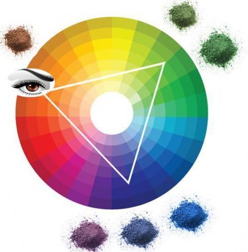 Цвет теней и цвет глаз. | карие - контраст - фиолетовые, лиловые, ярко-голубые, персиковые, синие и сиреневые тона.оживят розовые, синие и бежевые тона теней.
