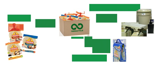 This site is so cool! You can send in things that otherwise wouldn't be recyclable. They even pay for shipping!