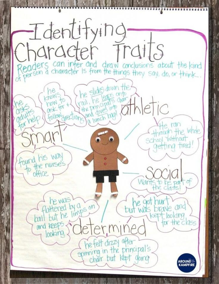 The Gingerbread Man Loose In The School character traits anchor chart. Lots of great lesson ideas and anchor charts for first and second graders while comparing versions of The Gingerbread Man. this post also has free printable story elements charts ideal for 1st and 2nd grade that make a nice addition to gingerbread man and December activities.