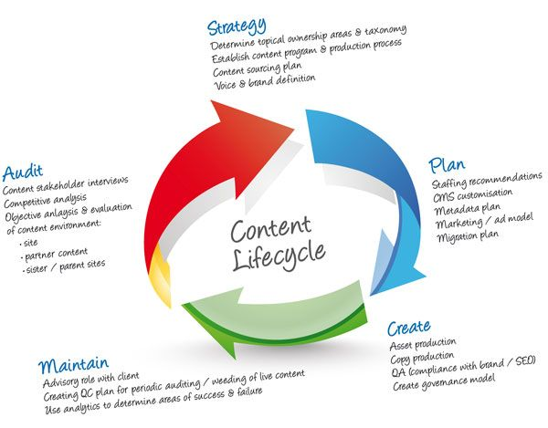Best Content Strategy Images On   Inbound Marketing