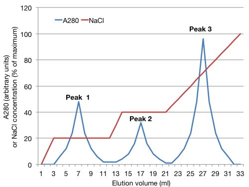 A graph. The x-axis shows elution volume in milliliters. The Y axis shows absorbance at 280 (in arbitrary units), and the concentration of sodium chloride (as percent of maximum). There are A280 peaks at 7, 17 and 27 milliliters elution volume. The sodium chloride gradient is exactly as described in Table 1.