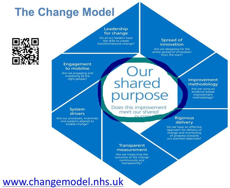 change management in schools The most effective strategies involve helping teachers and principals develop the instructional and management of change skills necessary for school improvement the role of assessment for learning is essential in order to link data on learning to instructional practices that achieve student results.