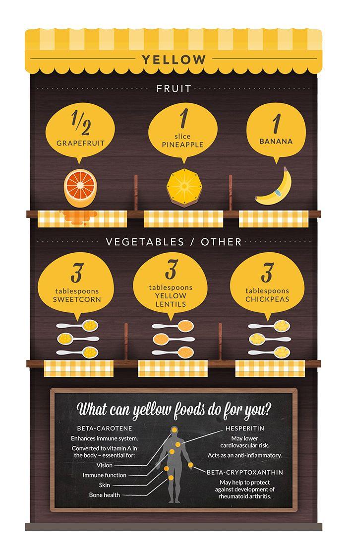 Eat Yellow Food