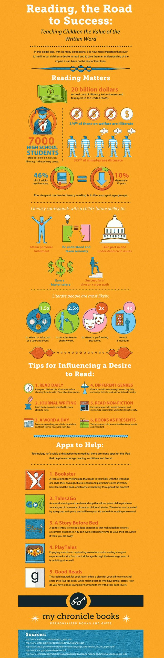 Infographic: Reading, The Road To Success