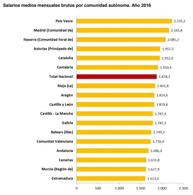 Salarios medios por comunidad autónoma - #infografía