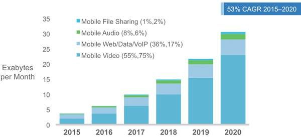 Cisco Visual Networking Index: Global Mobile Data Traffic Forecast Update, 2015–2020 White Paper - Cisco