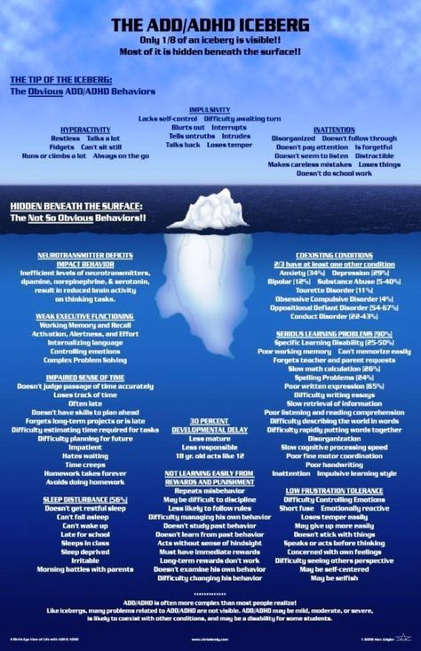 Easier to read this one ADHD Iceberg