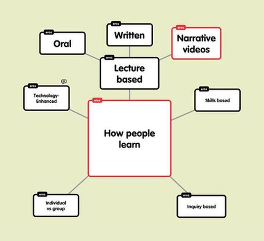 Videolezioni e flipped classroom