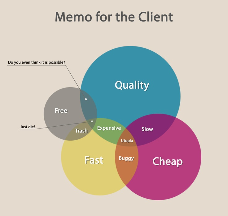 Memo for the Client