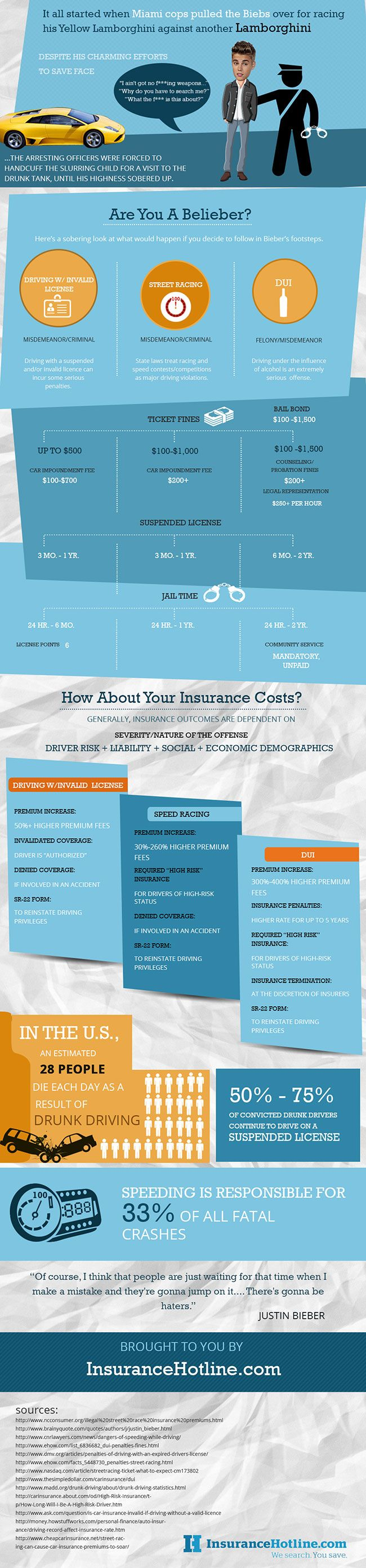 http://www.insurancehotline.com/how-justin-biebers-driving-record-will-impact-his-insurance-rates-infographic/  How Justin Bieber's Driving Record Will Impact His Insurance Rates! [INFOGRAPHIC]