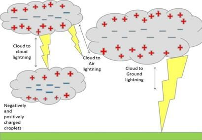 Easy Science For Kids At Home On Lightning A Diagram Showing How