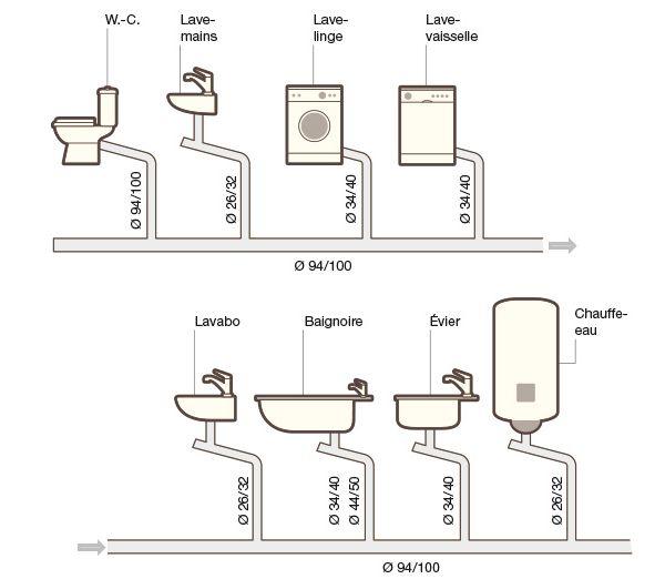 Comment organiser l'évacuation des différentes eaux usées dans la maison : un schéma pour comprendre et éviter des pollutions incontrôlées.
