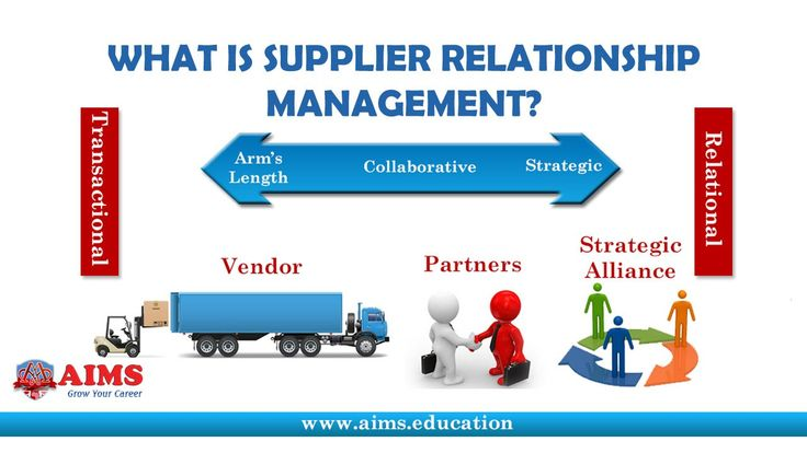 What is Supply Chain Relationship [http://www.aims.education/study-online/supplier-relationship-management/] Interactive Lecture on Supplier Relationship Management - Process & Tools in Supply Chain Relationship