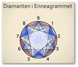 Trekantsdramaer - Enneagrammets TreTyper