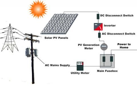 Solar Electricity Diagram Facbooik Com