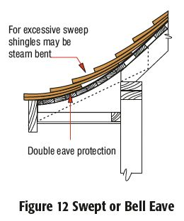 Roof Juncture Details Roof Manual Cedar Shake And