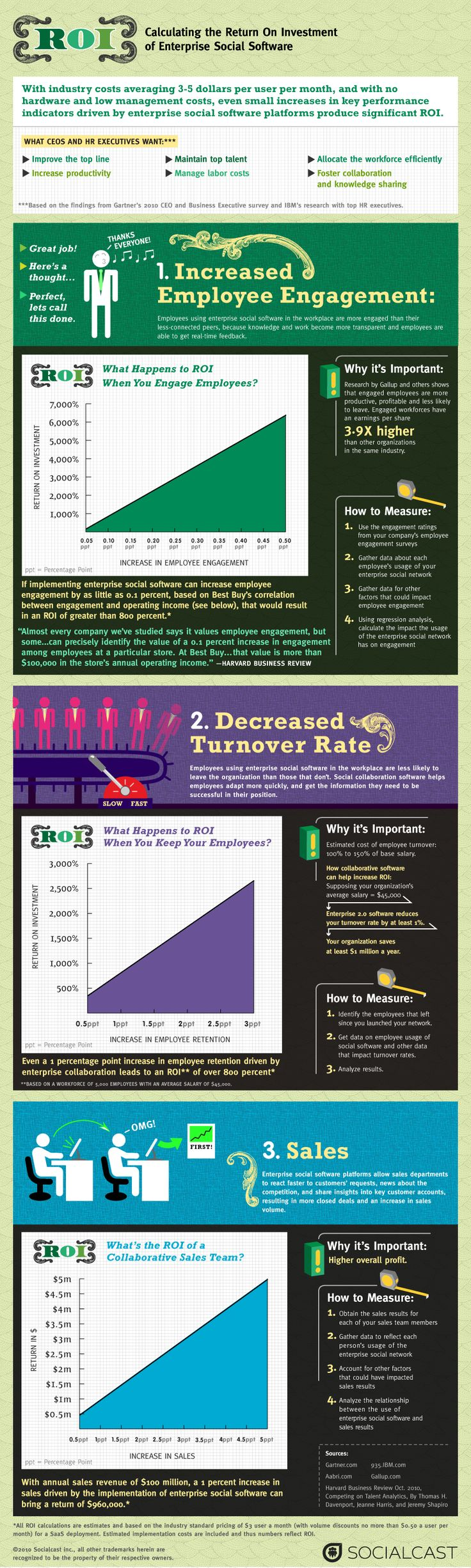 How To Calculate the ROI of Enterprise 2.0 >> Great infographic!