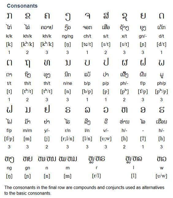Lao ພາສາລາວ is a Tai-Kadai language spoken by approximately