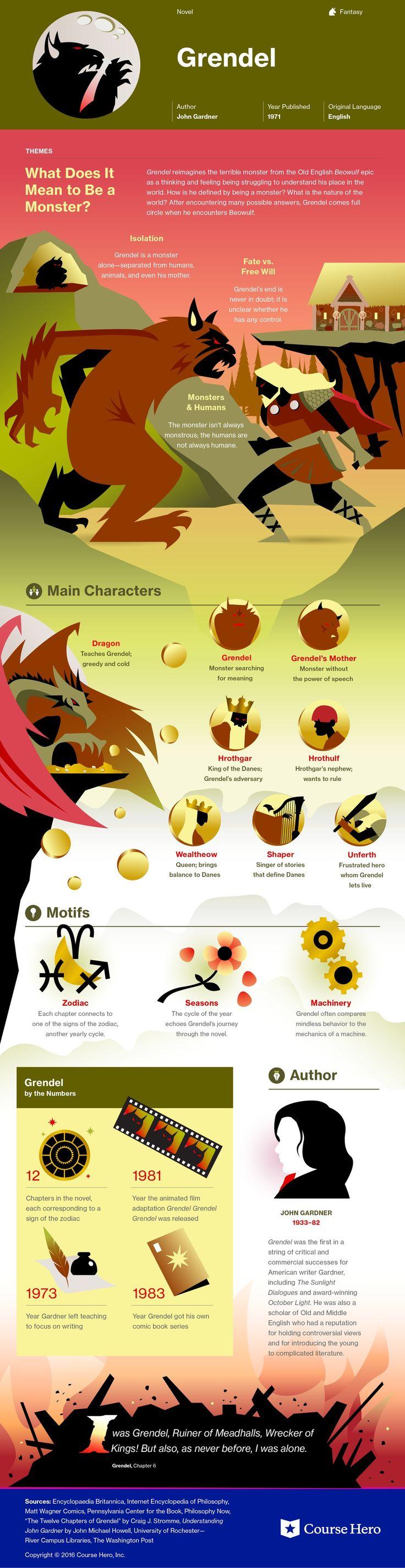 Grendel Infographic | Course Hero