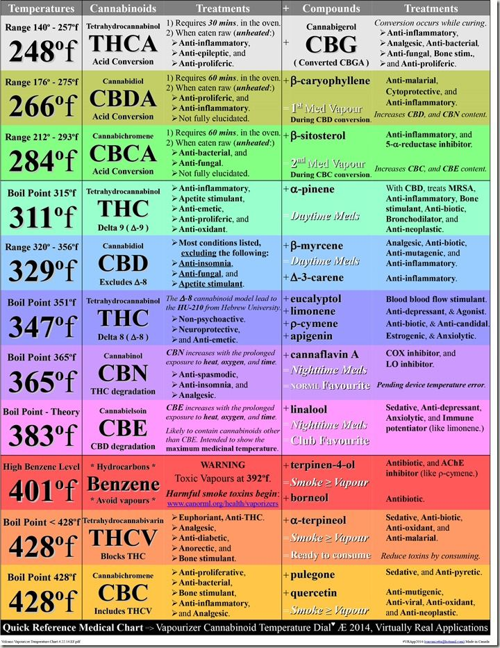Vaporizer News Articles & Reviews - More Benefits of Cannabis Found in Recent Report