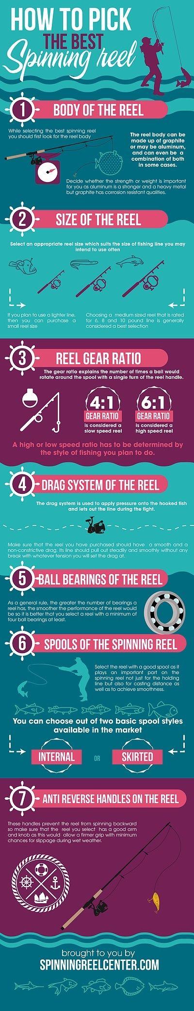 Best Spinning Reel Reviews 2016 - Top Best Fishing Reels