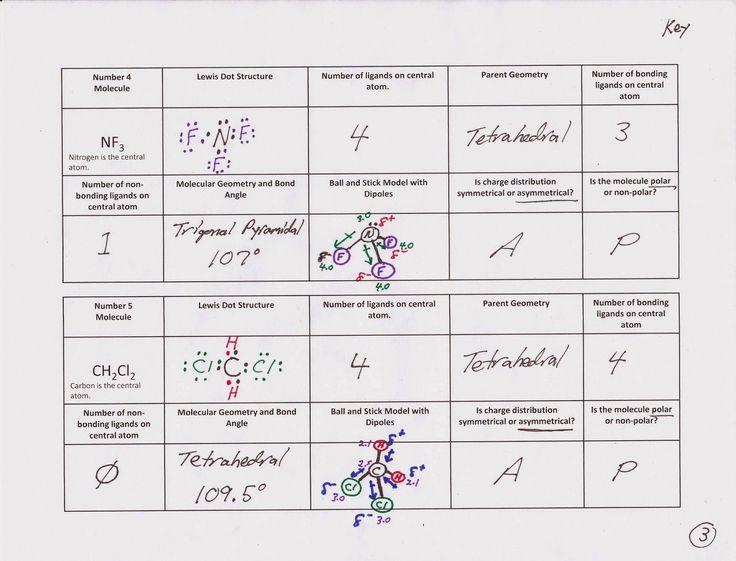 Intermolecular forces Worksheet Answers 28 [ Molecular ...