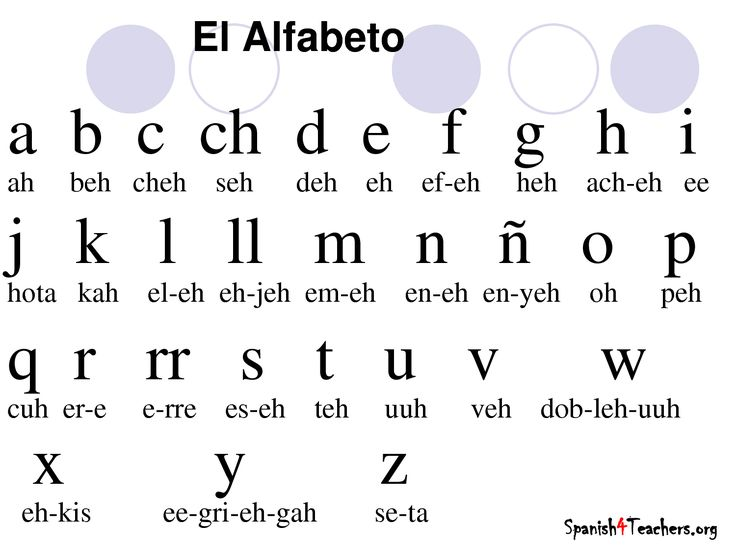 ... Spanish, In Spanish and Syllable Spanish Alphabet Pronunciation Chart