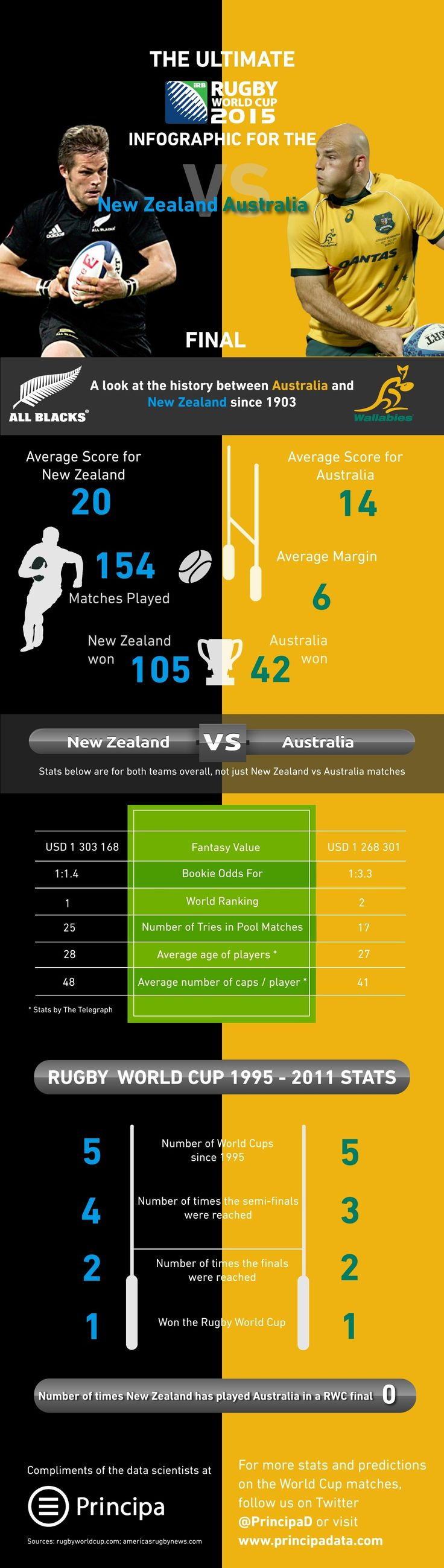 Rugby World Cup Final - Infographic between New Zealand and Australia