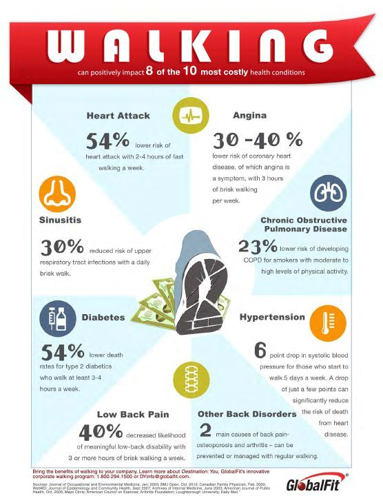 17 Best ideas about Health Benefits Of Walking on ...