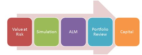 asset liability management - model framework