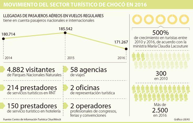 Chocó será el primer ejemplo para la promoción de destinos turísticos