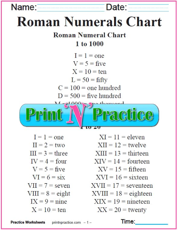 how to write roman numerals